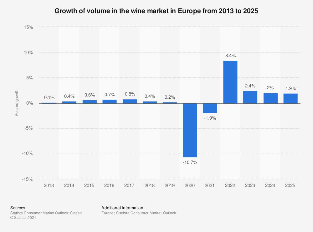 mercato del vino in Europa