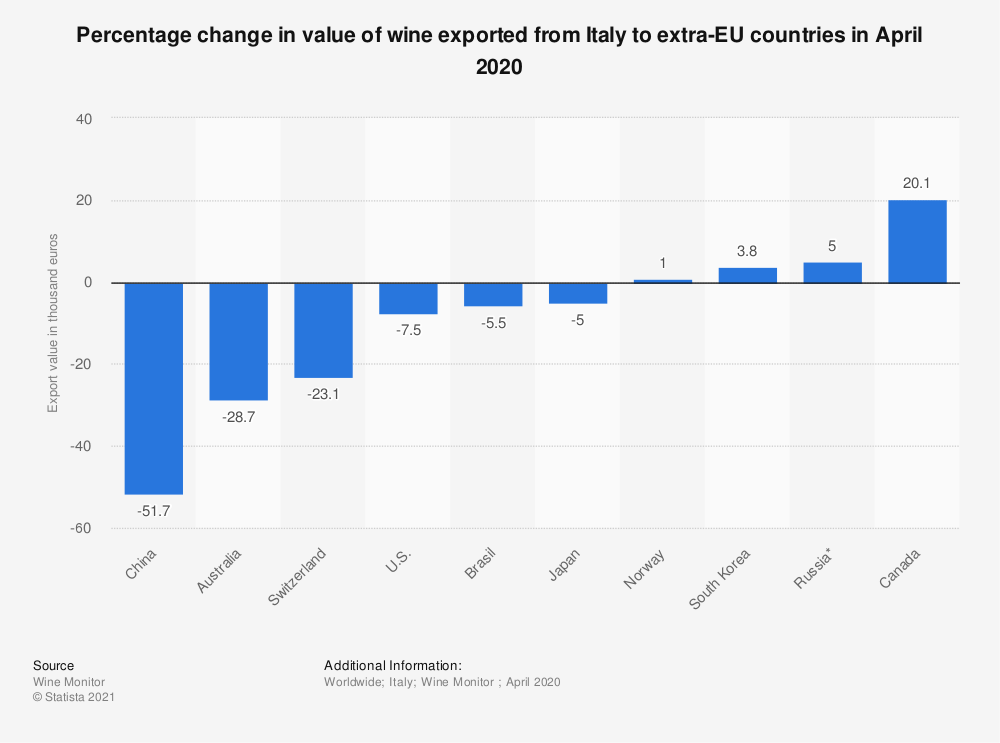 Variazione percentuale del valore del vino esportato dall'Italia verso i paesi extra UE ad aprile 2020 statistic id1127015 percentage change in value of wine exported from italy to extra eu countries in 2020