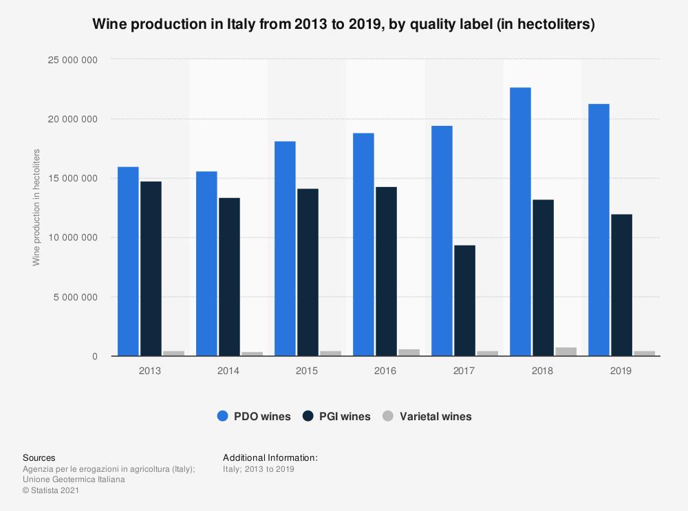 Produzione di vino in Italia dal 2013 al 2019, per marchio di qualità statistic id797675 wine production in italy 2013 2019 by quality label